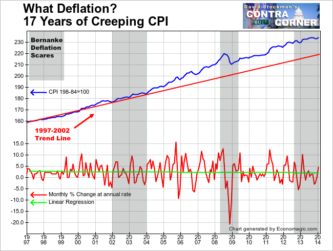 What Deflation? 17 Years of Creeping CPI - Click to enlarge