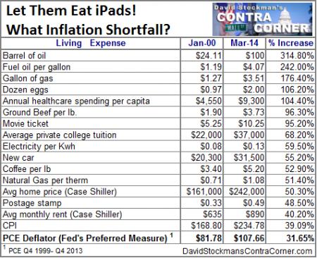 What Inflation Shortfall?