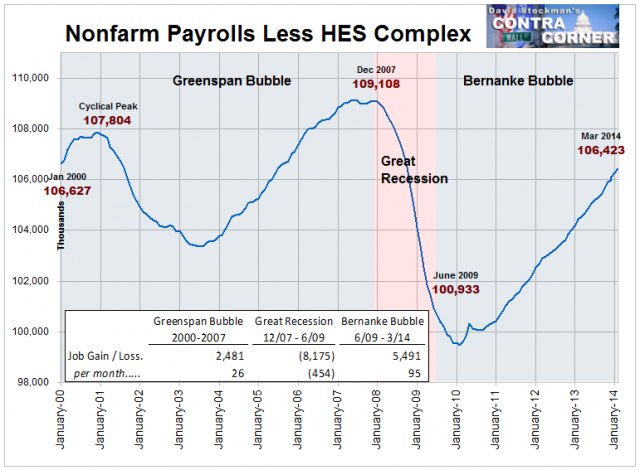 Nonfarm Payrolls Less HES Complex- Click to enlarge