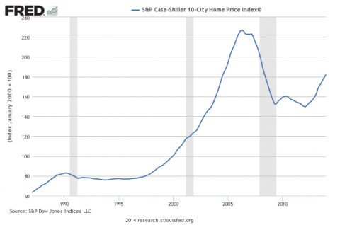Case Shiller Index - Click to enlarge