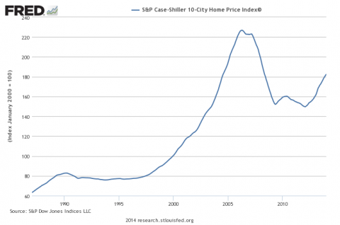 Case Shiller 10 City Index - Click to enlarge