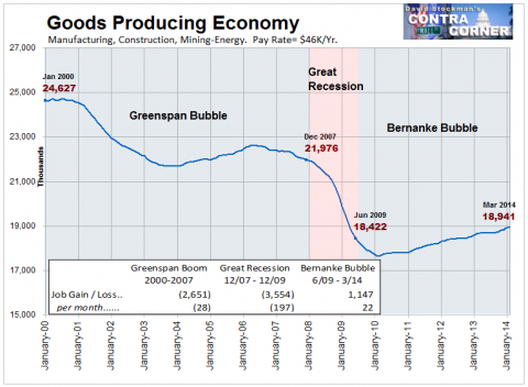 Goods Producing Economy Jobs - Click to enlarge