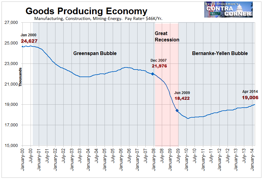 Goods Producing Economy Jobs- Click to enlarge