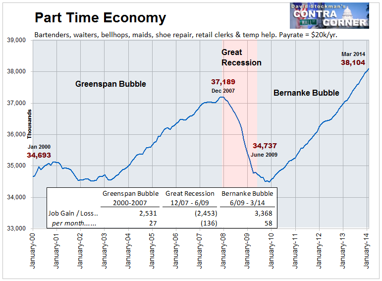 Part Time Economy - Click to enlarge