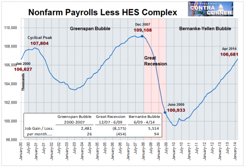 Payrolls Excluding Health, Education and Social Services - Click to enlarge