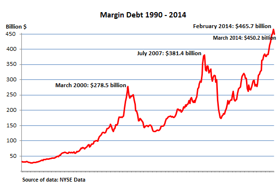 US Stock Market Margin Debt Long Term Chart