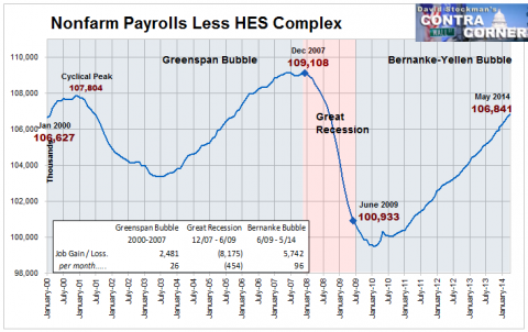 Nonfarm Payrolls Less HES Complex - Click to enlarge