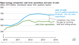 US-oil-gas-drillers-cashflows_2010-2014[3]