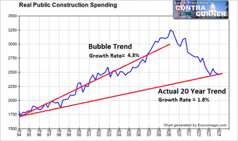 Real Public Construction Spending- Click to enlarge