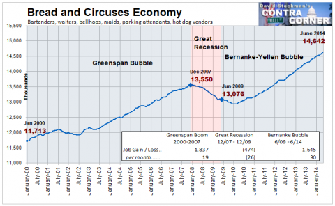 Bread and Circuses Economy - Click to enlarge