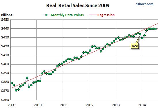 Us retail sales data art forex trading