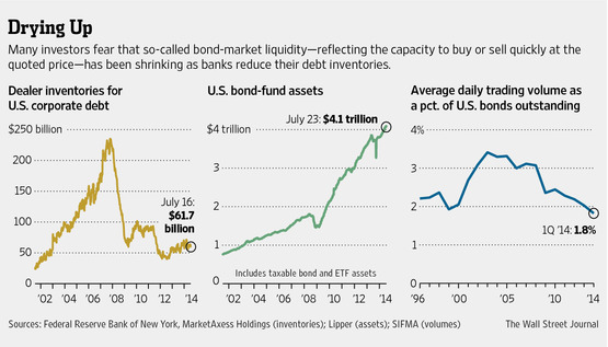 Set Dealer Daily Login >> Contra Corner » Three Chart Alarm: The Fed Has Set-Up The Corporate Bond Market For A Big Fall