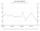 Italy+Inflation[1]