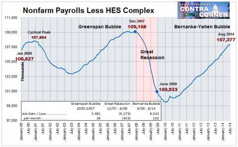 Nonfarm Payrolls Less HEX Complex - Click to enlarge
