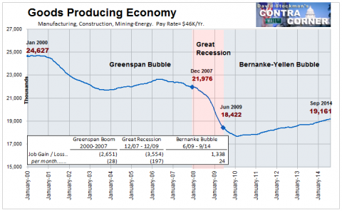 Goods Producing Economy- Click to enlarge