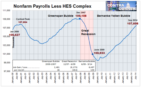 Nonfarm Payrolls Less HES Complex- Click to enlarge