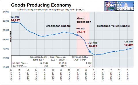 Goods Producing Economy - Click to enlarge