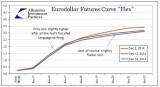 ABOOK-Dec-2014-Considerable-Period-Eurodollars