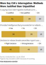 More-Say-CIA-Interrogation-Methods-Were-Justified-than-Unjustified