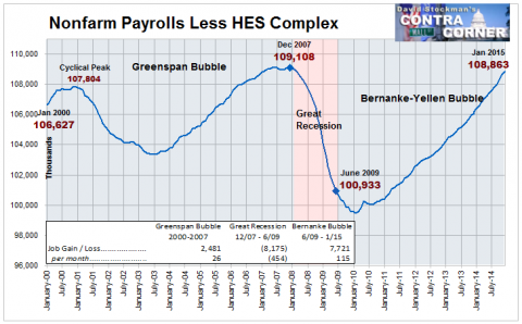 Nonfarm Payrolls Less HES Complex Jobs- Click to enlarge