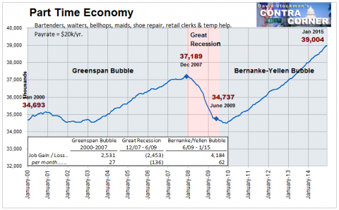 Part Time Economy Jobs- Click to enlarge