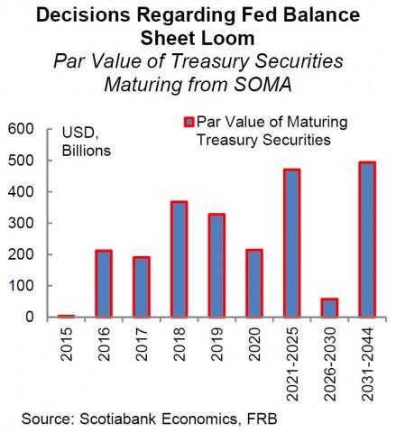 Par Value of Maturing Treasuries - Click to enlarge