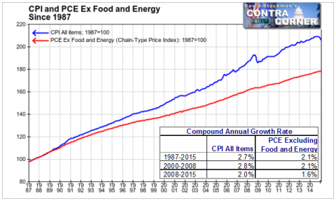 CPI and PCE Ex Food and Energy Since 1987- Click to enlarge