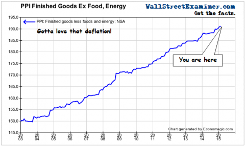 PPI Ex Food and Energy- Click to enlarge