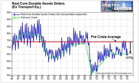 Real Durable Goods Orders Still Down 11% From Pre-Crisis Average - Click to enlarge