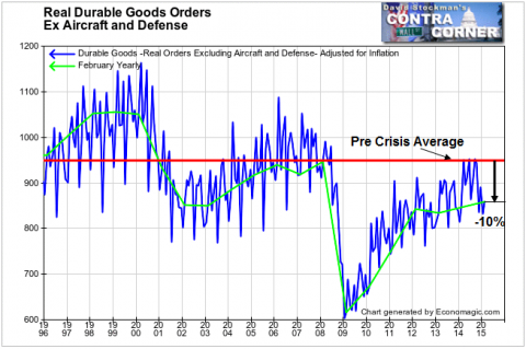 Real Durable Goods Orders Ex Aircraft and Defense - Click to enlarge