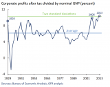 Profits-Percent-GDP-1929-OFR-032315