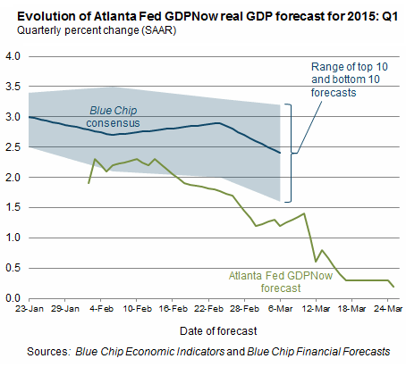 US-GDPNow-Atlanta-Fed-2015-03-25