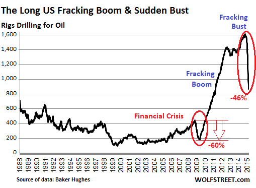 Fracking Collapses, Production Soars, No Bottom Yet in Oil Bust