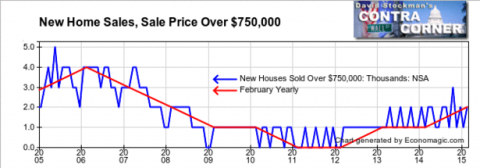 New Homes Sales Over $750,000 - Click to enlarge