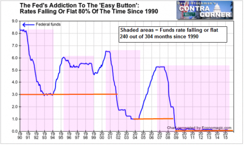 The Fed's Addiction To The 'Easy Button': Rates Falling Or Flat 80% Of The Time Since 1990 - Click to enlarge