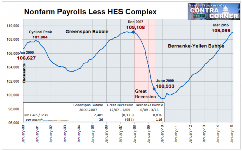 Nonfarm Payrolls Les HES Complex Jobs - Click to enlarge