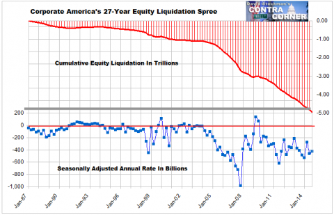Corporate America's 27-Year Equity Liquidation Spree - Click to enlarge