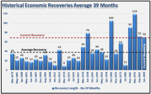 Economic-Recoveries-Historical-050515
