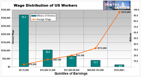 Wage Distribution of US Workers - Click to enlarge