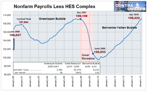 Nonfarm Payrolls Less HES Complex Jobs - Click to enlarge
