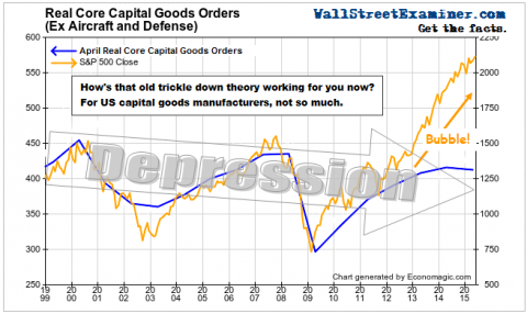 Real Core Capital Goods - Click to enlarge