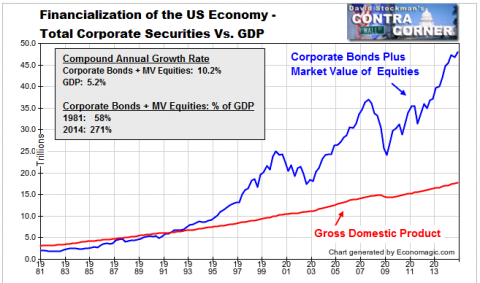 Total Corporate Securities and GDP - Click to enlarge