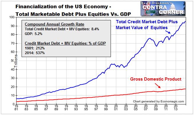 http://davidstockmanscontracorner.com/wp-content/uploads/2015/05/financialization3.png