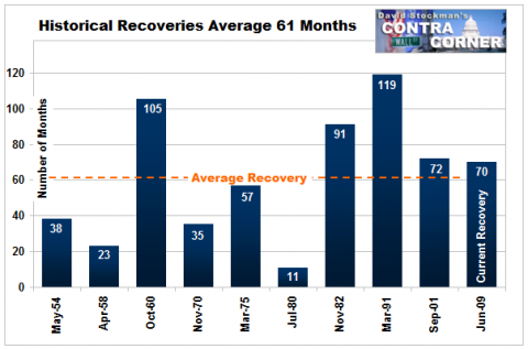 Length of Recoveries - Click to enlarge