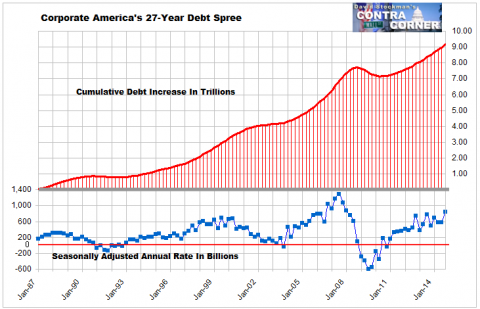 Corporate Debt Spree - Click to enlarge