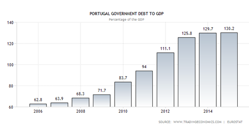 the use of austerity programmes and how they reduce sovereign debt Why does the euro area have such low growth and high unemployment  of fiscal austerity programmes  the money they use monetarily sovereign nations.