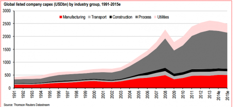 Global Capex- Click to enlarge