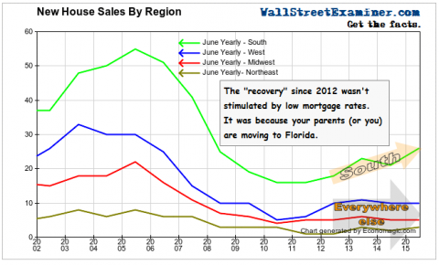 New Home Sales By Region- Click to enlarge