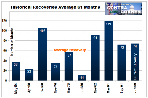Historical Length of Recoveries - Click to enlarge
