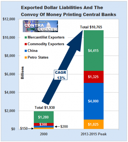 Exported Dollar Liabilities And The Convoy Of Money Printing Central Banks
